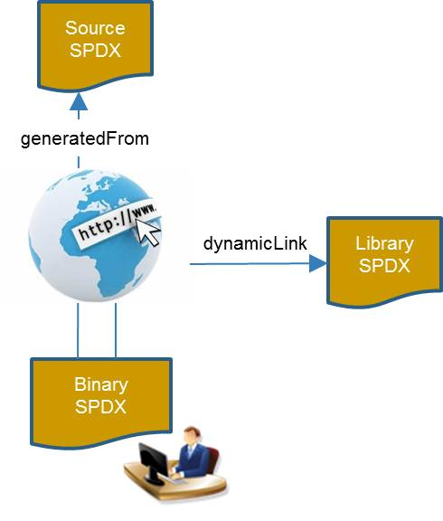 SPDX - Binary Use Case