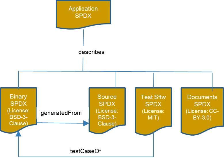 SPDX - Precise Bit Use Case